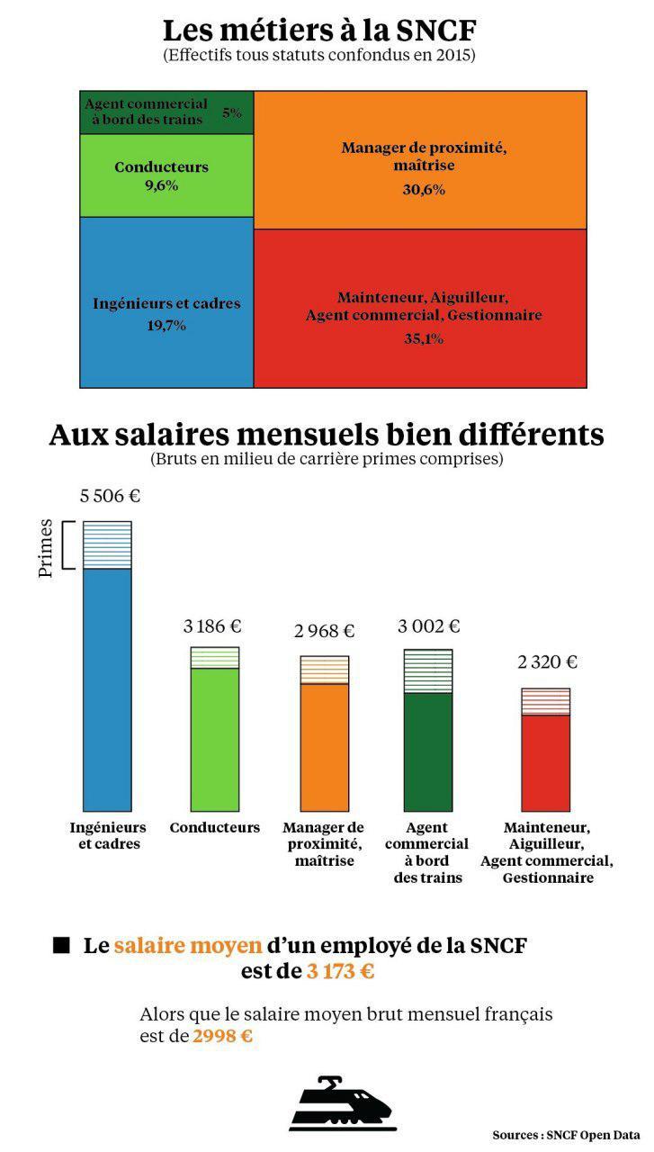Métiers-SNCF