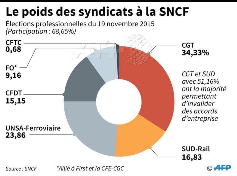 Syndicat SNCF